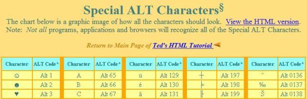 http://www.tedmontgomery.com/tutorial/altchrc.html